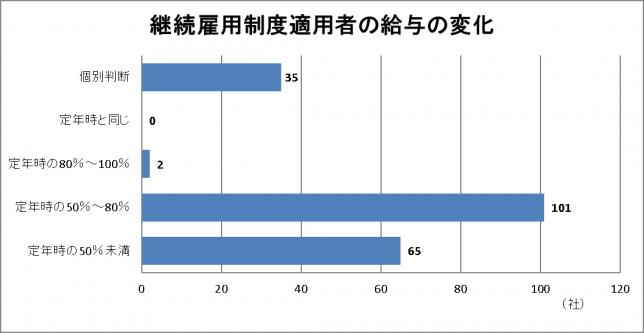 継続雇用制度適用者の給与の変化 60歳以降