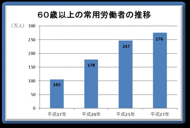 60歳以上の常用労働者の推移